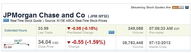 JPM shares