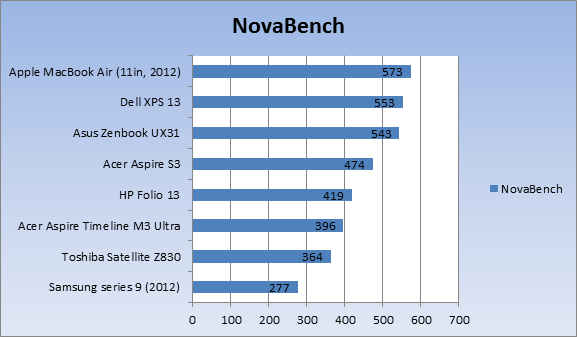 MacBook Air Review 2012 Benchmkark