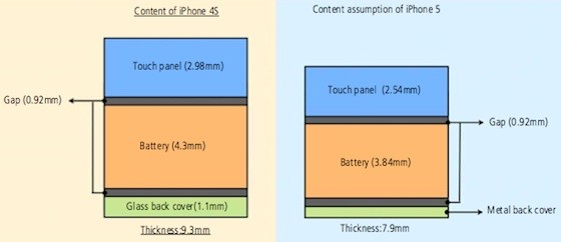 iPhone thinner screen