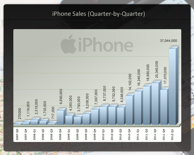 iPhone 5 Production volumes