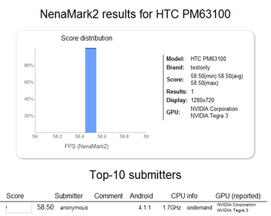 HTC One X  Surfaces on NenaMark2 benchmark