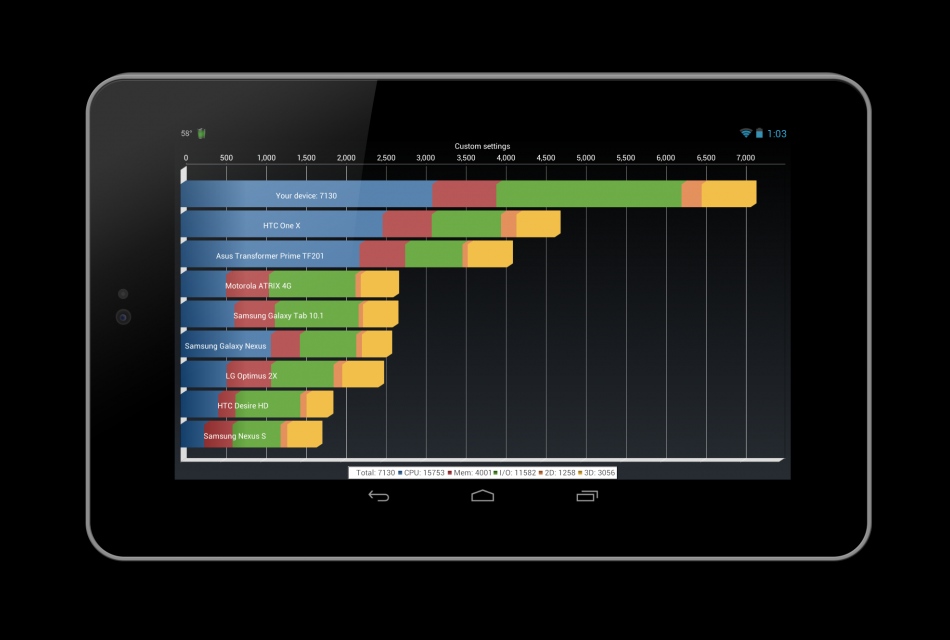 Nexus 7 Overclocked to 1.64GHz Beats Competitors in Quadrant Benchmark