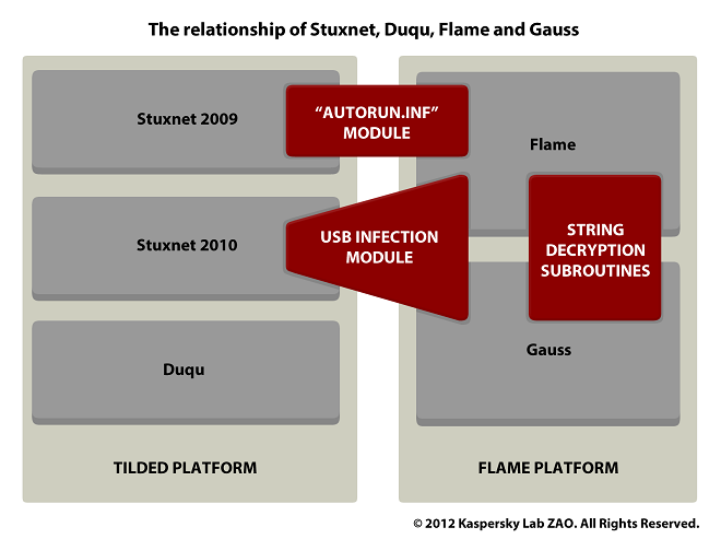 Relationship between Flame, Stuxnet, Duqu and Gauss