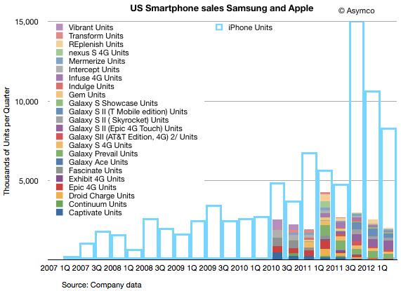 Apple iPhone sales vs Samsung smartphone sales