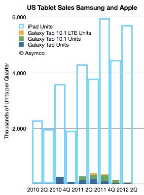 Samsung tablet sales vs iPad sales