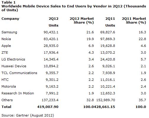 Gartner Q212 Mobile Phone Sales