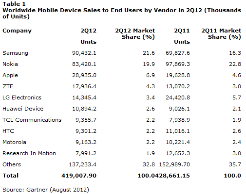 Gartner Q212 Mobile Phone Sales