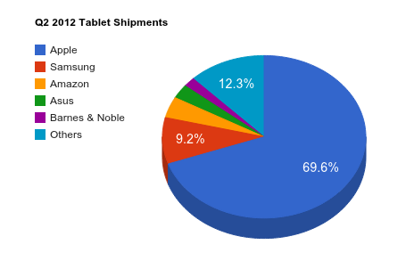 Q2 2012 Global Tablet Shipments