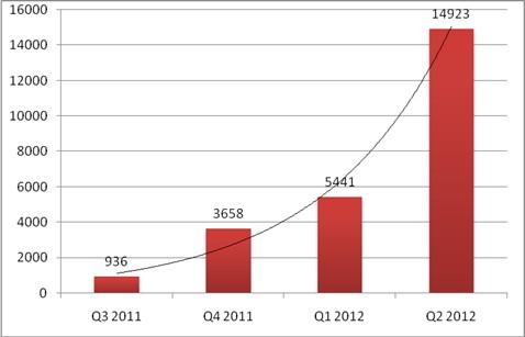 Android Malware Increase