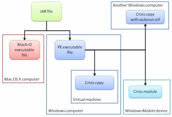 Crisis Malware Targets VMware Virtual Machines