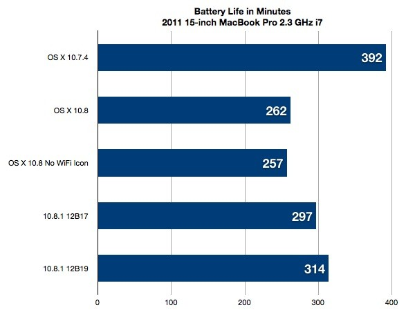 OS X Mountain Lion 10.8.1 Update to Improve Battery Life Significantly Over 10.8.0