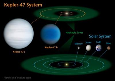 Kepler-47 system diagram