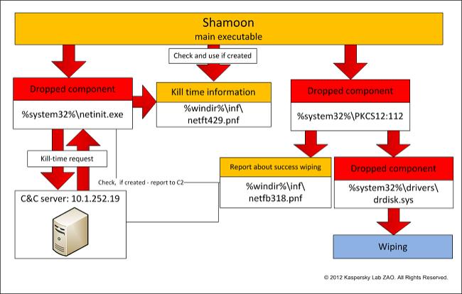 Shamoon Virus Amateurs