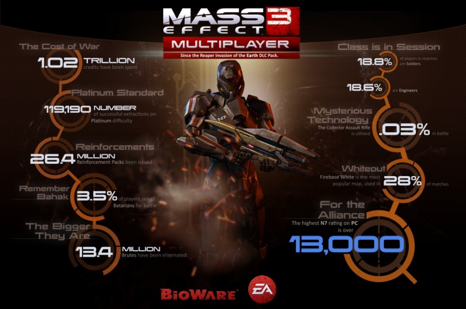 Mass Effect 3: Operation Patriot Multiplayer Weekend Underway