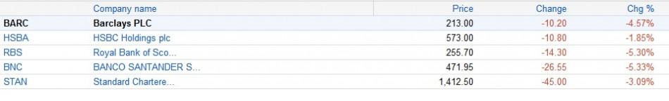 Bank stocks on Google Finance
