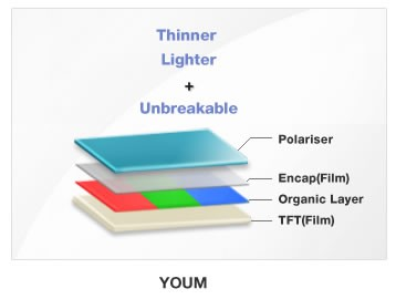 Samsung to Face Issues in Production of Youm Flexible AMOLED Displays