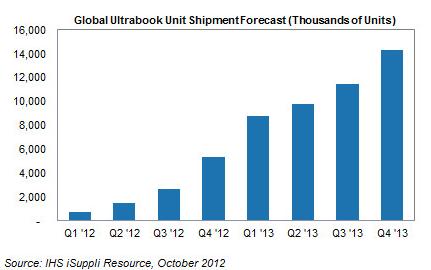 Ultrabook Shipments
