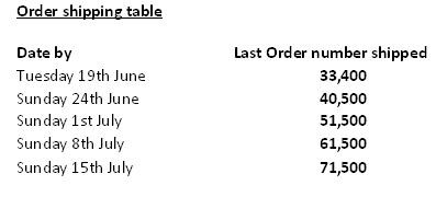 Shipping table 1