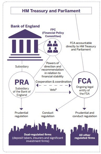 New UK Regulatory Regime (Photo: FCA Journey of the FCA Report)