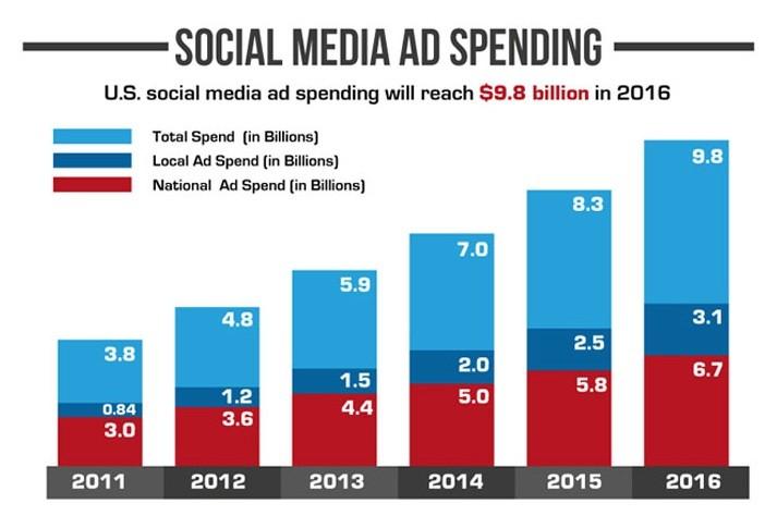 Social ad spending
