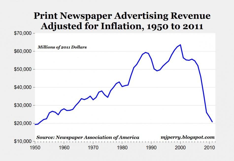 Print advertising spending