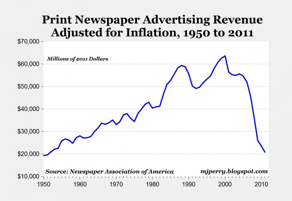 Print advertising spending