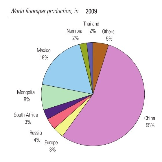 (Source: World Mineral Statistics Database and British Geological Society)