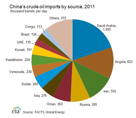 CHINA CRUDE OIL IMPORTS (PHOTO: EIA)