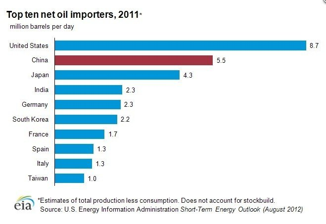 Top ten net oil importers