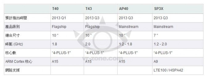 Nvidia Tegra 4 Processor to Make its Debut at CES 2013
