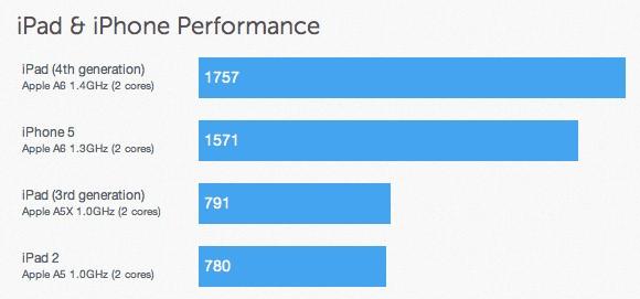 iPad 4: Fourth-Generation iPad Benchmark Reveals A6X Processor Clocked At 1.4GHz, Ships 1GB of RAM