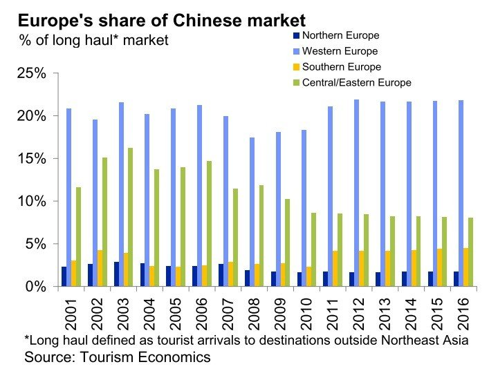 (Provided By the European Tourism Council)