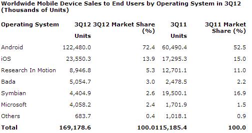 Android Dominates Smartphone Market