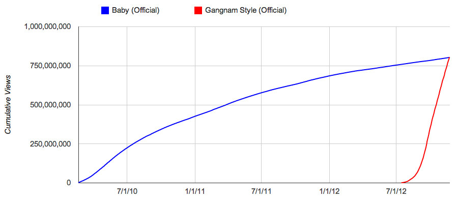 Psy Gangnam Sytle versus Justin Bieber's Baby
