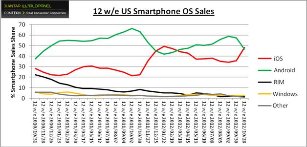 Smartphone market Share US