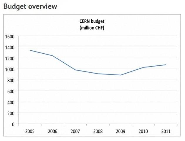 CERN Budgets Over the Years (Photo: CERN)