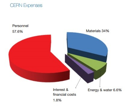 CERN Budget Breakdown 2011 (Chart: CERN Annual Report)