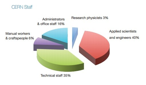 Fig 3. CERN Employee Breakdown 2011 (Chart: CERN)