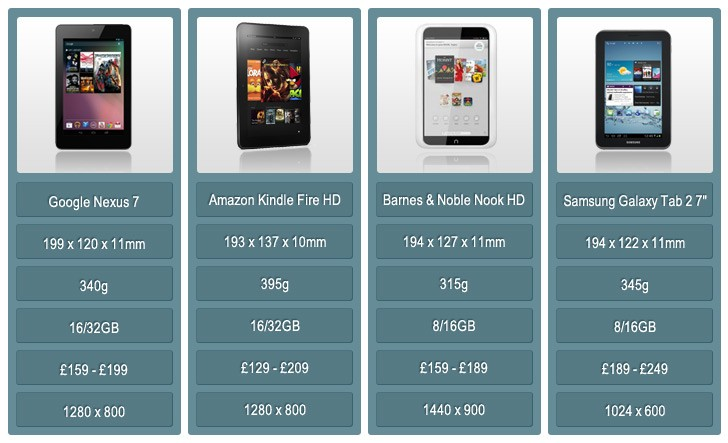 Budget 7in tablets