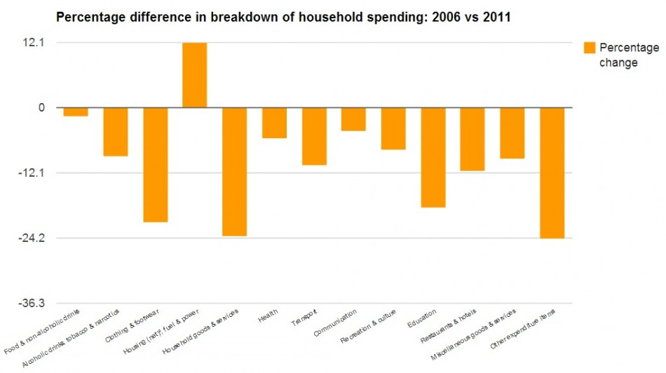 UK Household Spending