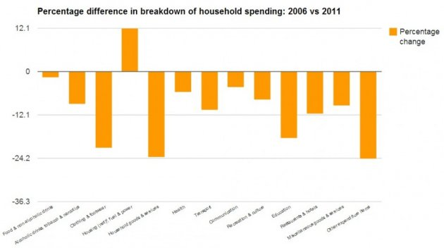 UK Household Spending