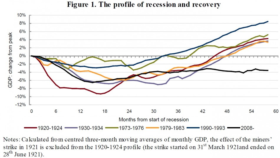 NIESR UK GDP chart