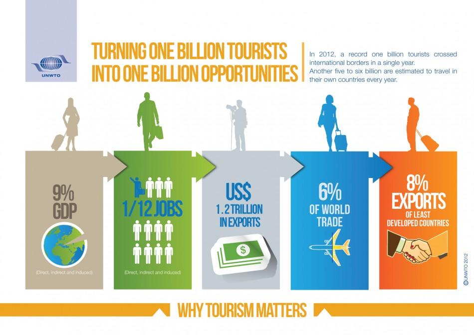 UN infographic