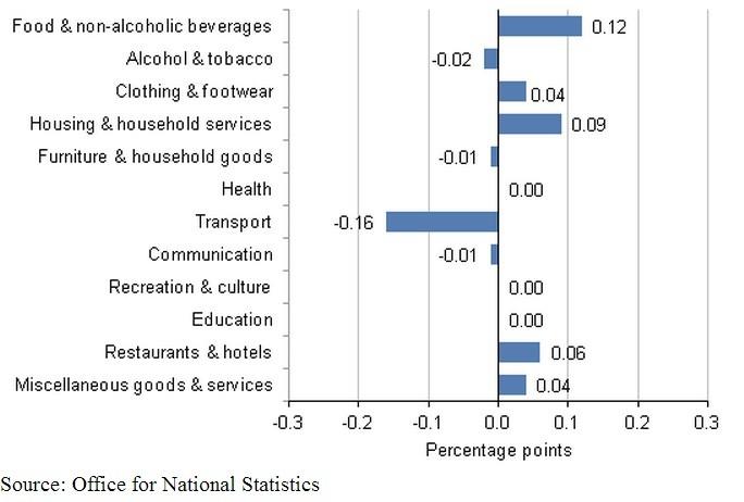 Nov 2012 uk inflation chart
