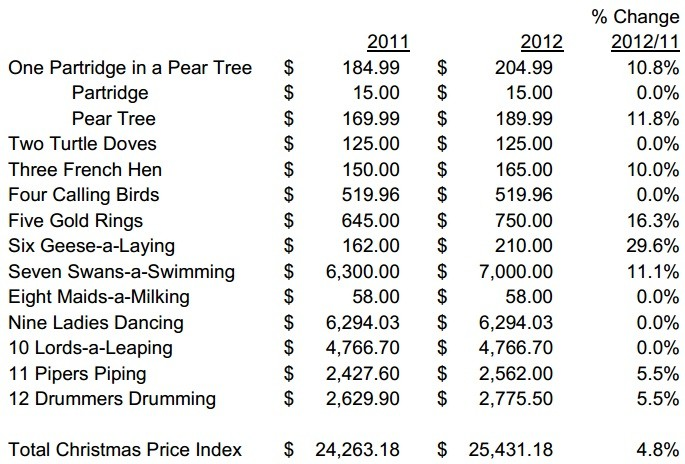 PNC Christmas gift index