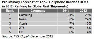 IHS iSuppli Mobile Phone Market Share