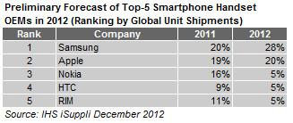 ISH iSuppli Smartphone Market Share 2012