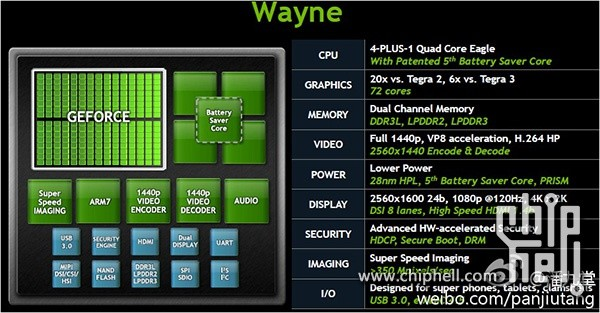 NVIDIA Tegra 4 Details Surface, Six Times More Graphics Cores Than Tegra 3 [PHOTO]