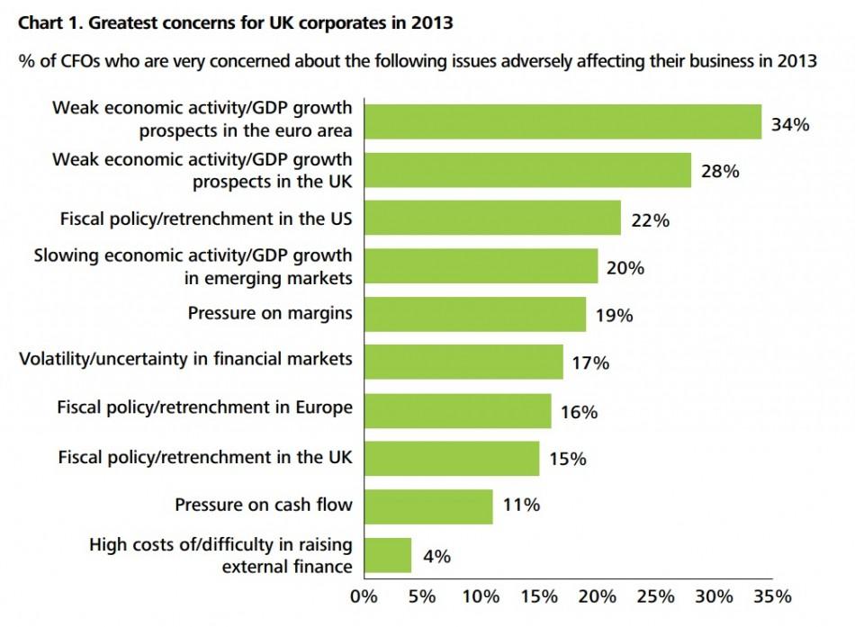 (Chart: Deloitte CFO Survey: 2012 Q4 Results)