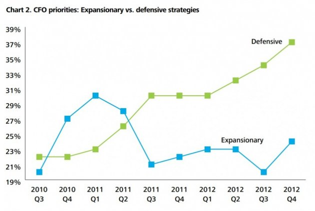 (Chart: Deloitte CFO Survey: 2012 Q4 Results)